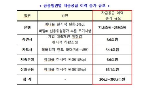 """코로나19 대응 금융사에 규제완화…""""206조~394조 공급여력 확대"""""""