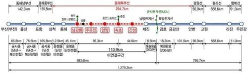 동해북부선 철도 '남북협력사업' 인정…예타 면제로 조기 착공(종합)