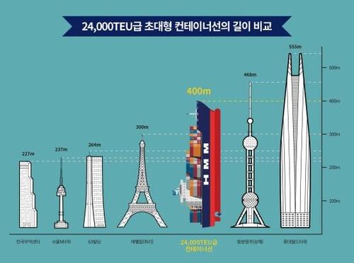 '축구장 4배' 세계 최대 크기 HMM 컨테이너선 위용
