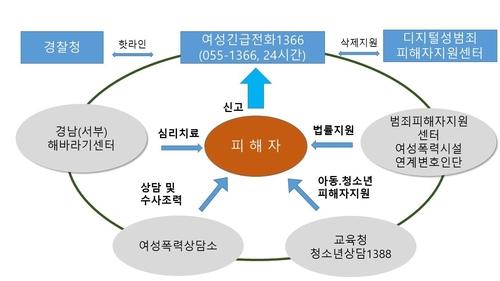 경남도, 디지털성범죄 피해자 보호 민·관·경 협력 강화
