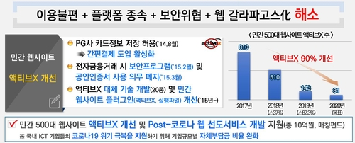 "KISA ""500대 웹사이트 속 액티브X, 2017년 810개→올해 81개로"""