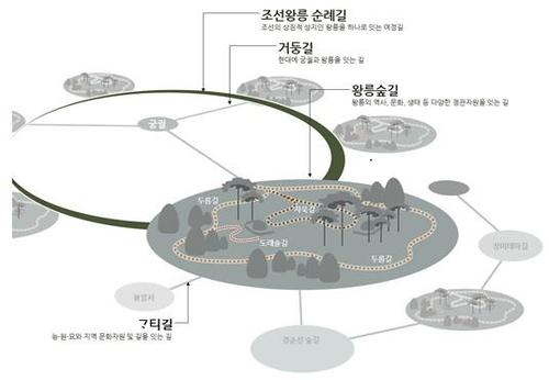 문화재청 궁능유적본부, 600km 조선왕릉길 조성한다
