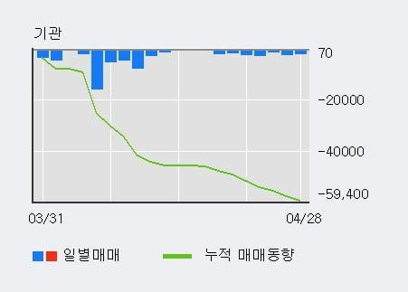 '만호제강' 5% 이상 상승, 외국인, 기관 각각 3일 연속 순매수, 16일 연속 순매도