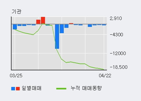 'DI동일' 5% 이상 상승, 외국인, 기관 각각 3일 연속 순매수, 7일 연속 순매도