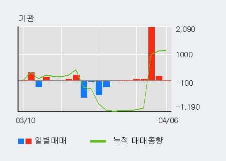 '조광피혁' 52주 신고가 경신, 외국인, 기관 각각 13일, 7일 연속 순매수