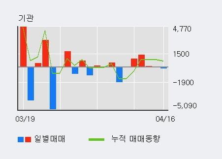 '삼화전기' 5% 이상 상승, 외국인 4일 연속 순매수(2.3만주)