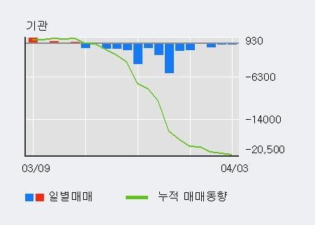 '예스코홀딩스' 5% 이상 상승, 외국인, 기관 각각 5일 연속 순매수, 15일 연속 순매도