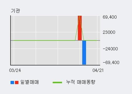 '판타지오' 10% 이상 상승, 단기·중기 이평선 정배열로 상승세