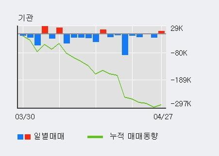'엘비세미콘' 상한가↑ 도달, 전일 외국인 대량 순매수