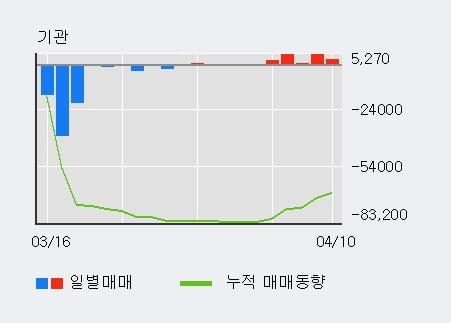 '삼영이엔씨' 10% 이상 상승, 기관 5일 연속 순매수(1.6만주)