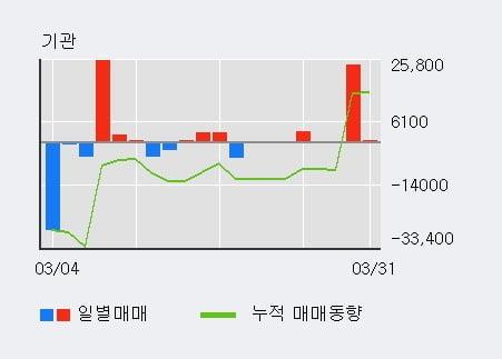 '웰크론' 10% 이상 상승, 단기·중기 이평선 정배열로 상승세