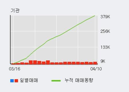 'NHN벅스' 10% 이상 상승, 전일 기관 대량 순매수