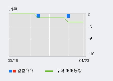 '에이프로젠 H&G' 상한가↑ 도달, 전일 외국인 대량 순매수