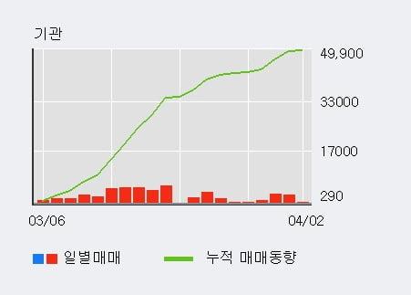 '호전실업' 5% 이상 상승, 기관 28일 연속 순매수(7.5만주)