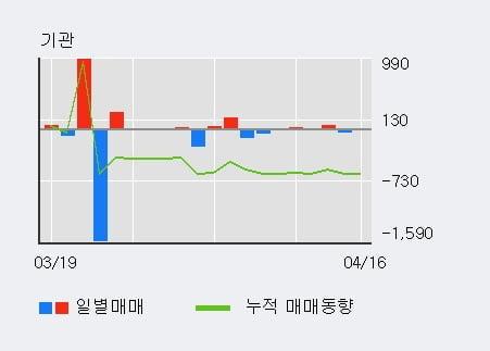 '시디즈' 5% 이상 상승, 외국인 8일 연속 순매수(1,152주)
