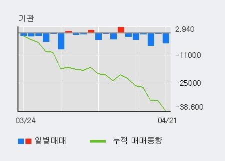 '아세아시멘트' 5% 이상 상승, 주가 상승 중, 단기간 골든크로스 형성