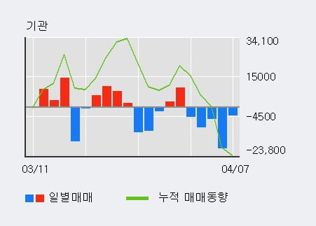 '에스제이그룹' 10% 이상 상승, 주가 20일 이평선 상회, 단기·중기 이평선 역배열