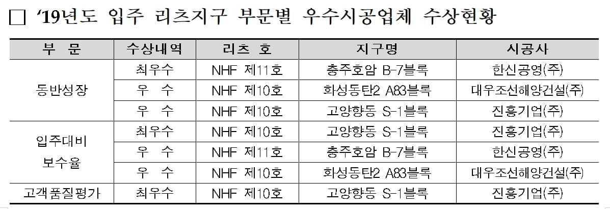 LH, 공공임대리츠 우수 시공업체 시상…진흥기업 3관왕