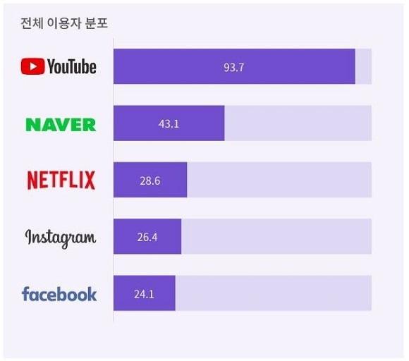 동영상 시청 채널 이용자 분포 /나스미디어 제공