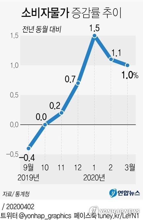 3월 물가 1.0% ↑…코로나19 '집콕'에 가공식품 가격 올라(종합2보)