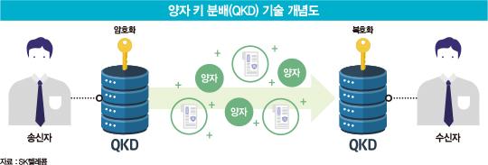 SK텔레콤, 9년 투자 '뚝심'…'양자 암호 통신' 뭐길래?