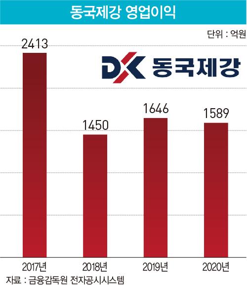 철강 불황 파고 넘는 동국제강의 히든카드 '컬러 강판'