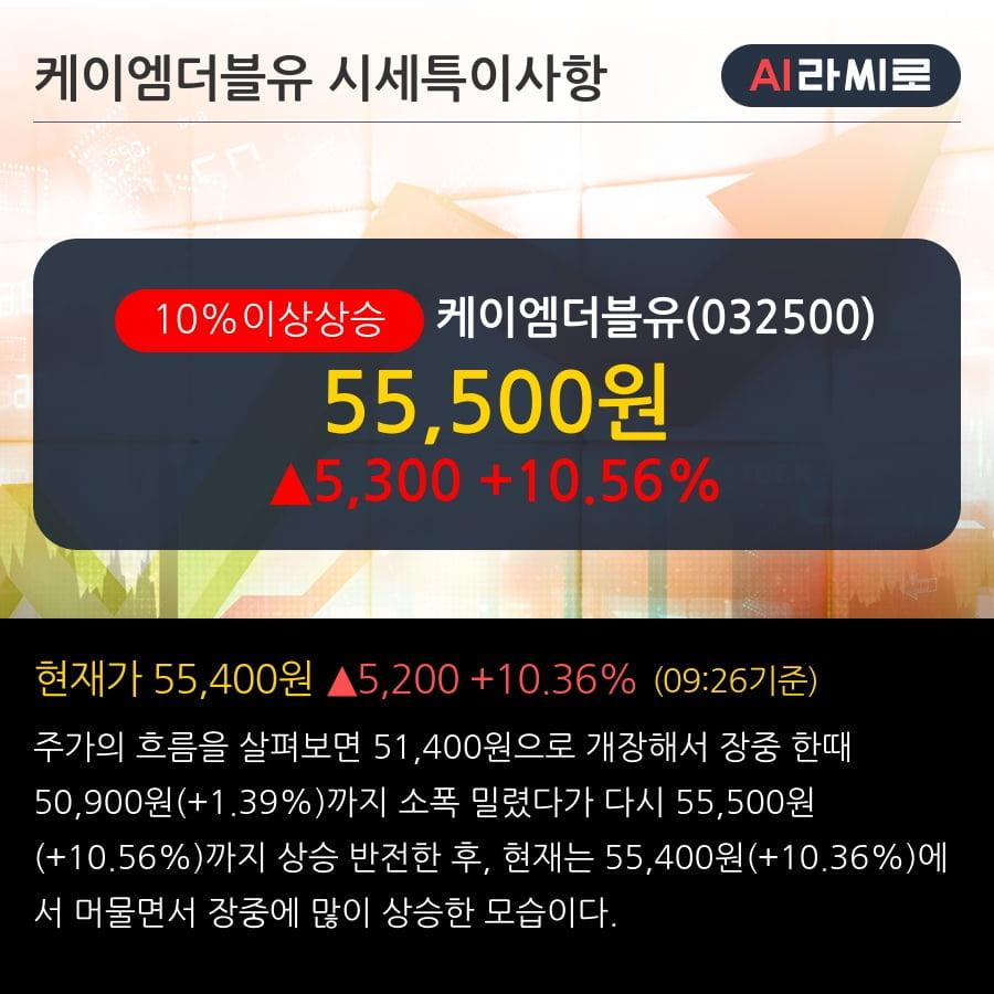 '케이엠더블유' 10% 이상 상승, 5G 용 통신장비(3.5GHZ MMR) 공급계약 485.9억원 (매출액대비 16.4%)
