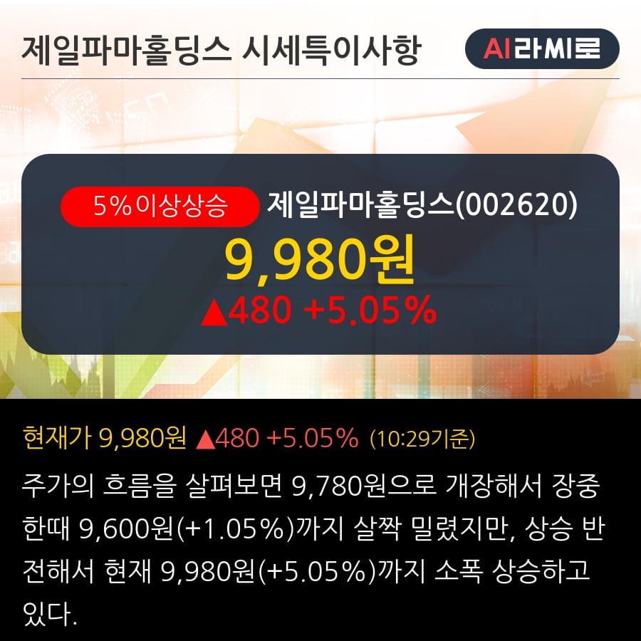 '제일파마홀딩스' 5% 이상 상승, 기관 6일 연속 순매수(1.6만주)