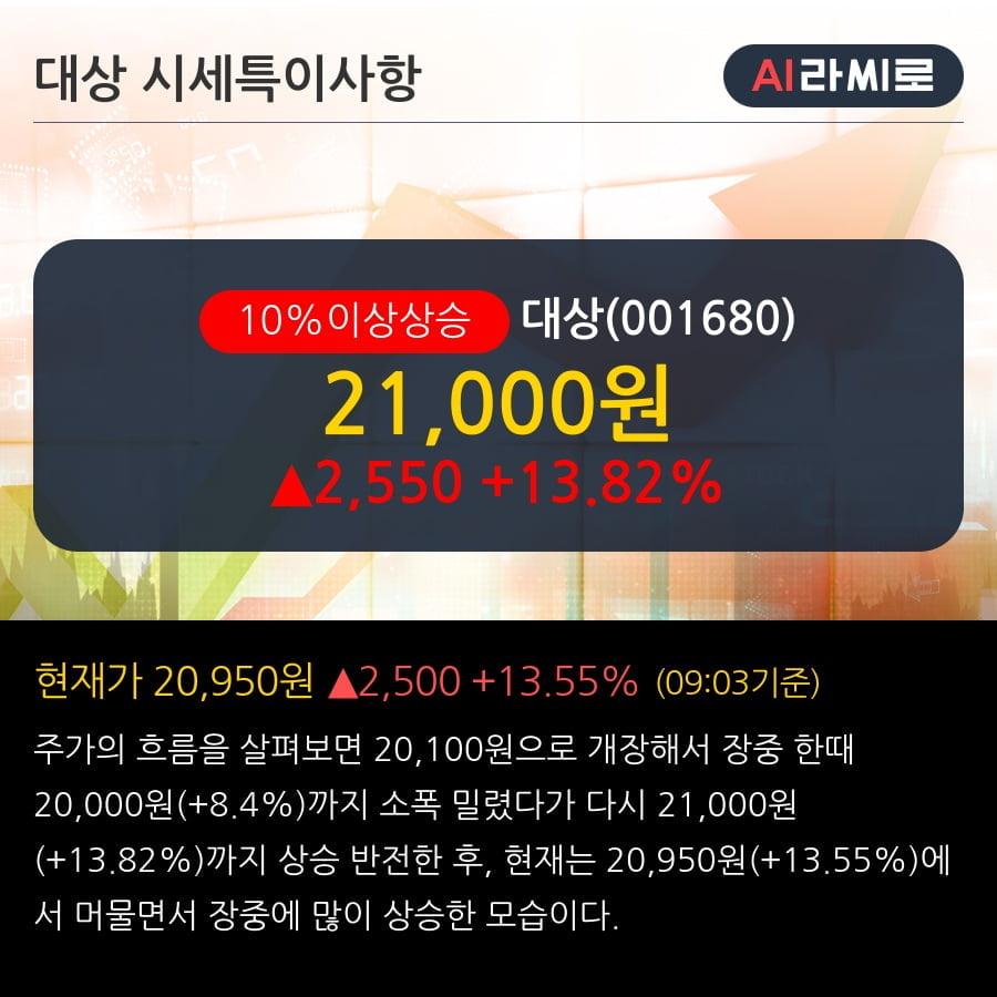 '대상' 10% 이상 상승, 기관 5일 연속 순매수(15.1만주)
