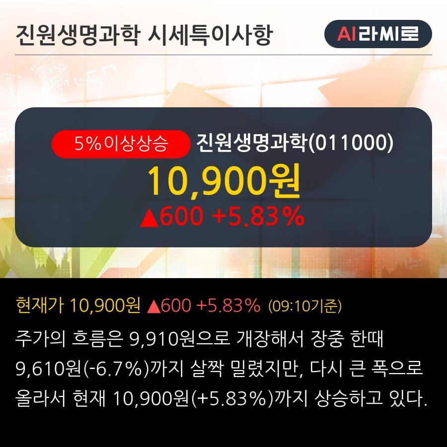 '진원생명과학' 5% 이상 상승, 상승 추세 후 조정 중, 단기·중기 이평선 정배열