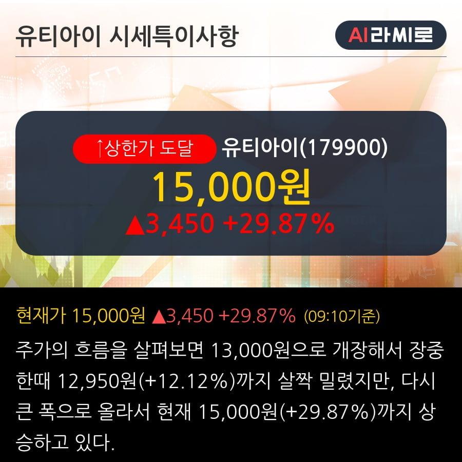 '유티아이' 상한가↑ 도달, 최근 3일간 기관 대량 순매수
