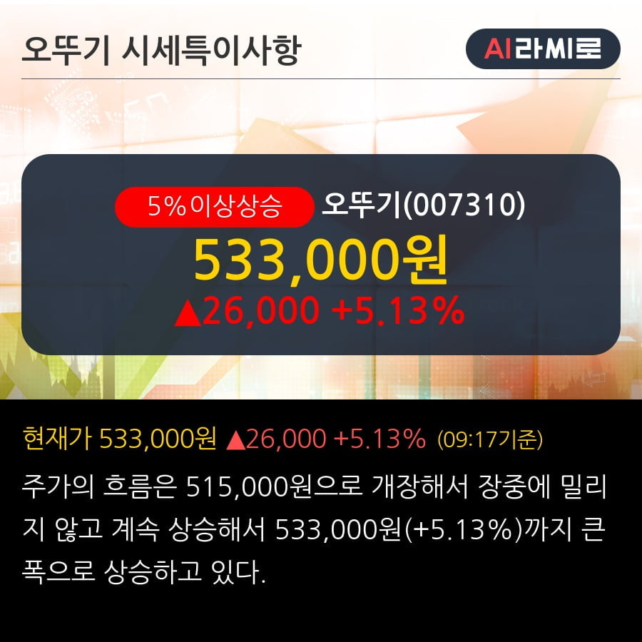 '오뚜기' 5% 이상 상승, 이익의 안정적 개선 가시화 필요 - 하이투자증권, BUY(유지)