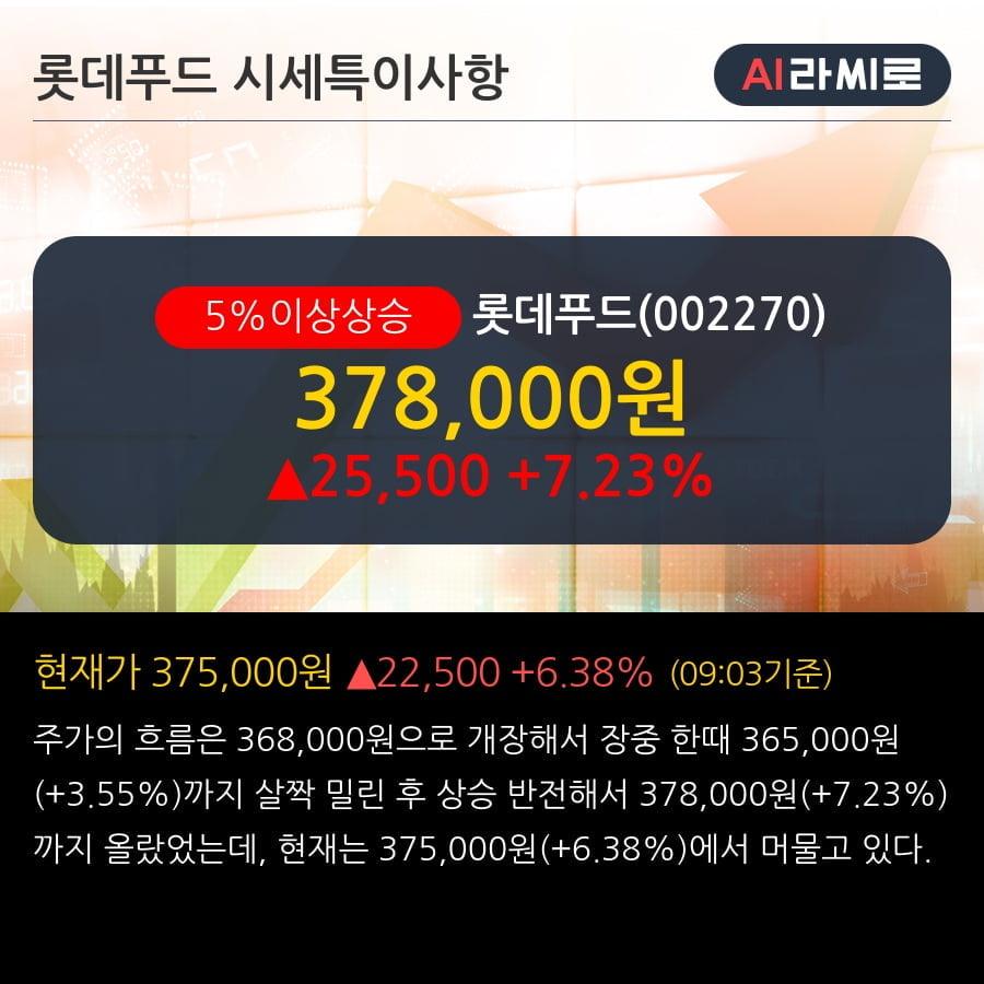'롯데푸드' 5% 이상 상승, 1Q20 실적이 시장 기대치 상회할 전망 - IBK투자증권, BUY(유지)