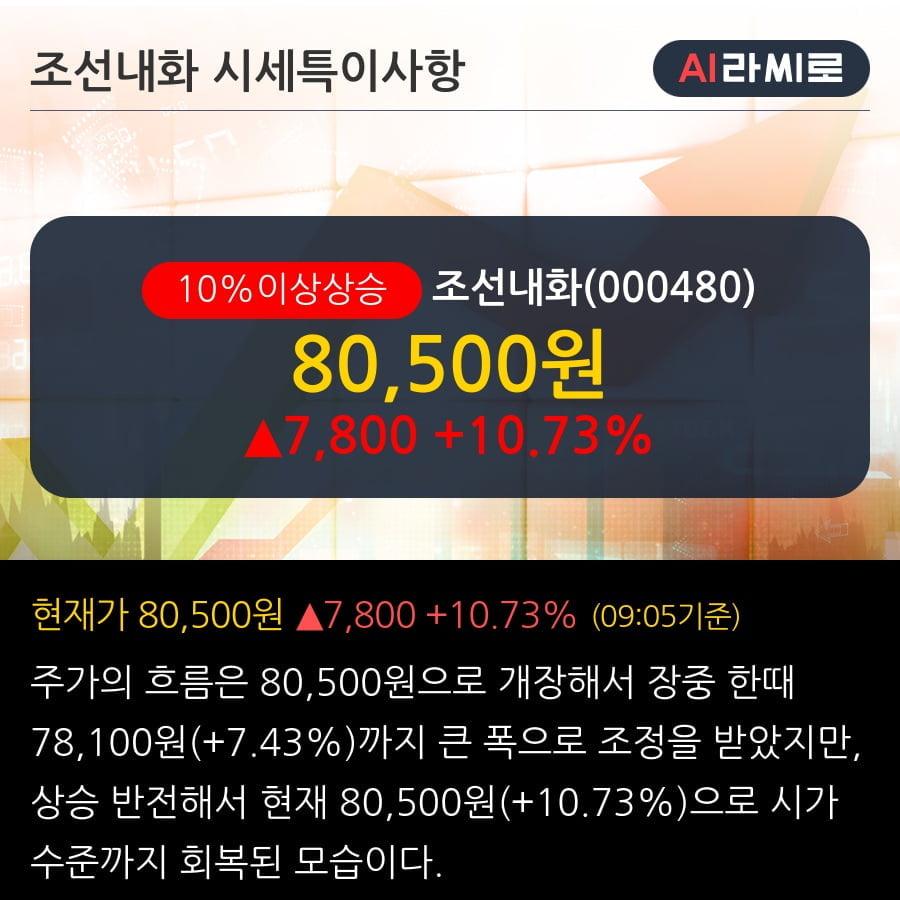 '조선내화' 10% 이상 상승, 주가 상승 중, 단기간 골든크로스 형성