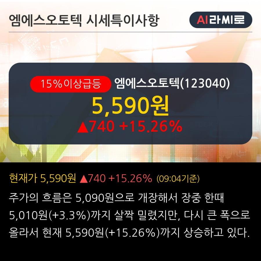 '엠에스오토텍' 15% 이상 상승, 전일 외국인 대량 순매수