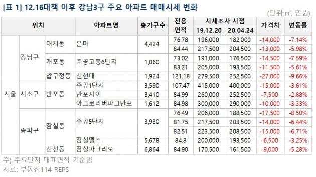 '강남 집값 때리기' 성공했나…8년 만에 가장 많이 떨어졌다