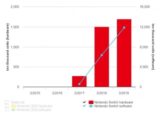 닌텐도 스위치와 소프트웨어 판매량(닌텐도 IR자료)