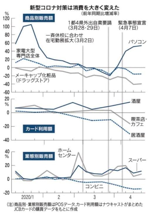 일본 경제산업성의 업종 및 업태별 판매량 데이터 분석(그래픽=니혼게이자이신문)