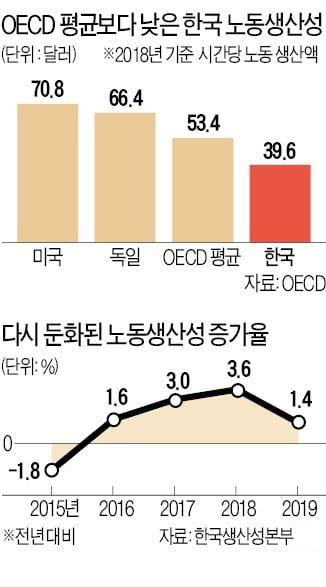 """""""생산성 향상 특별법 만들어 대기업-中企 격차 줄여야"""""""
