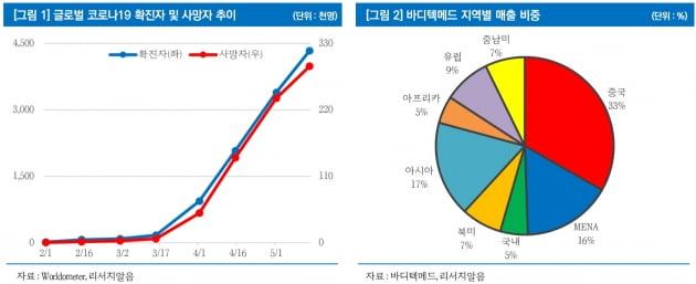 """실적으로 증명된 진단키트株…""""항제진단 기업 관심가질 때"""""""