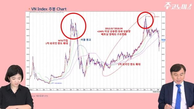 '코로나 수혜국' 베트남, 한국보다 투자하기 좋은 이유 [주코노미TV]