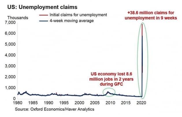 """""""美 경제는 엉망인데 왜 증시는 급등했나"""" [김현석의 월스트리트나우]"""
