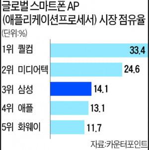 2019년 기준 스마트폰용 통신칩(AP) 점유율. 한경DB