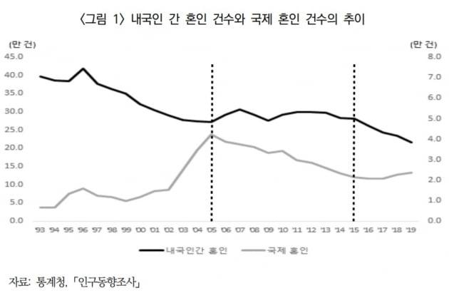 남자 국제결혼, 4년 연속 증가…전체 혼인은 감소