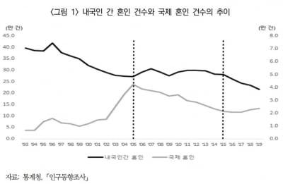 한국 남성들, 이대로 가다간…'초유의 사태'