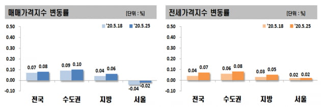 서울 아파트값, 9주째 하락…강남, 급매 줄어 하락률 '주춤'