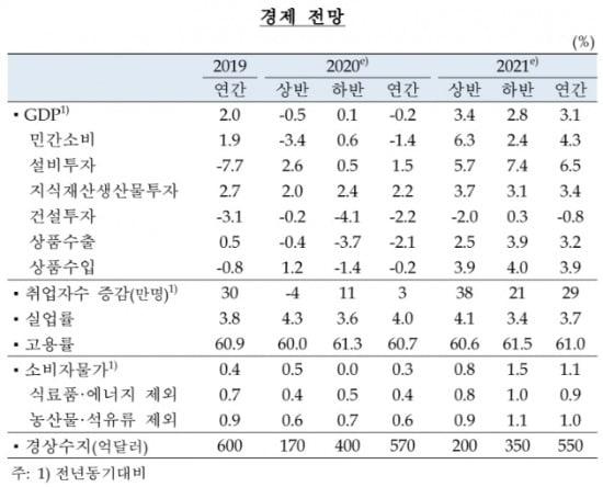 출처=한국은행 경제전망.