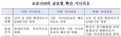 출처=한국은행 경제전망