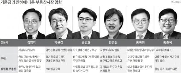 """""""당장 집값 오르긴 힘들다""""…부동산 전문가들 한목소리"""