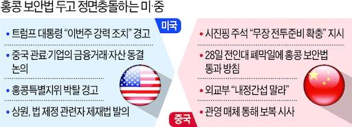 '홍콩 특별지위' 박탈되면 한국 반도체 수출길 막힐까
